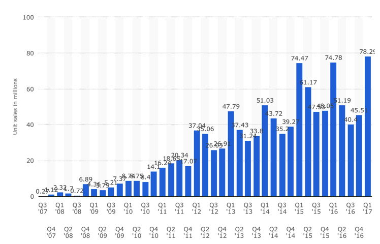 Gamasutra: Max Shields's Blog - Technology Adoption and the